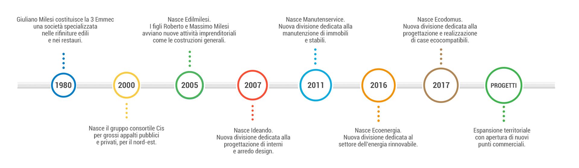 Timeline Gruppo Milesi